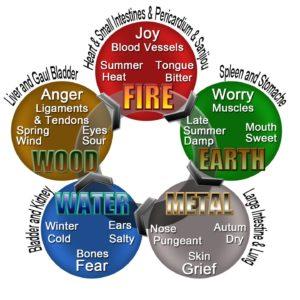 Η «θεωρία των πέντε στοιχείων»